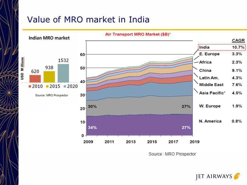 Value of MRO market in India