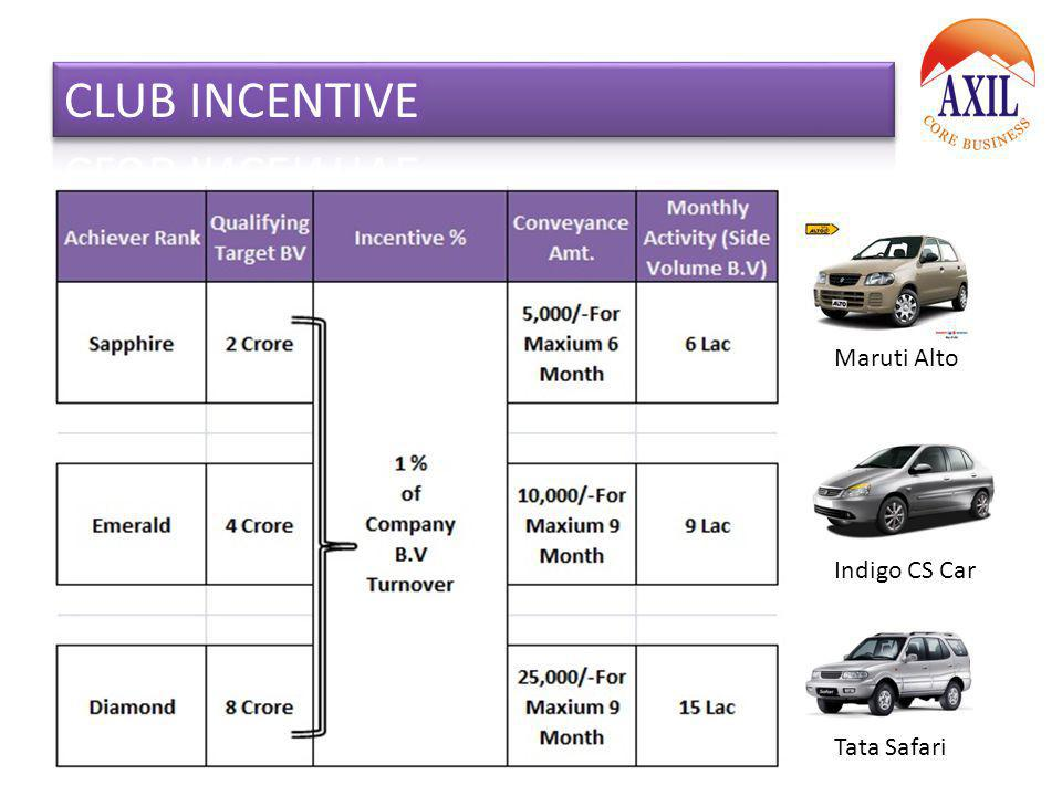 CLUB INCENTIVE Maruti Alto Indigo CS Car Tata Safari