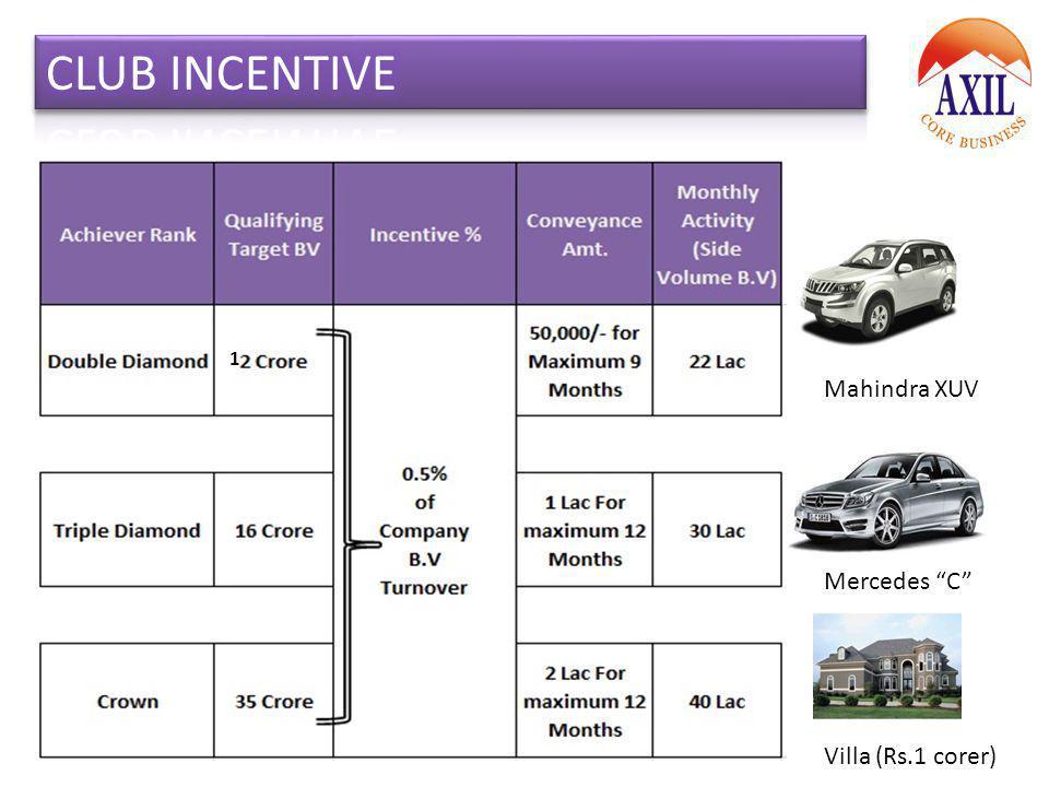 CLUB INCENTIVE 1 Mahindra XUV Mercedes C Villa (Rs.1 corer)