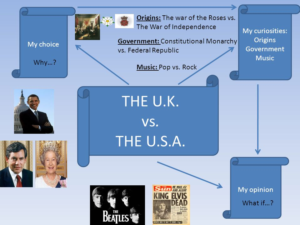 THE U.K. vs. THE U.S.A. Origins: The war of the Roses vs.