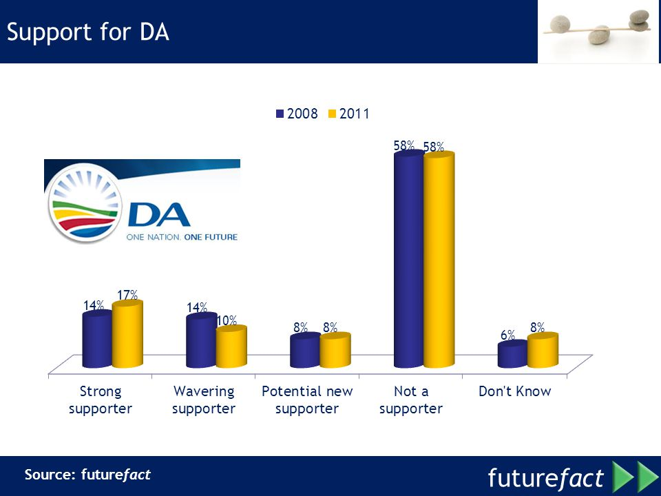 Support for DA Source: futurefact