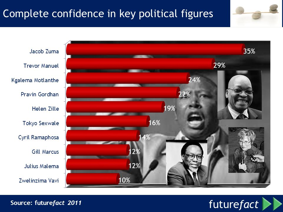 Complete confidence in key political figures