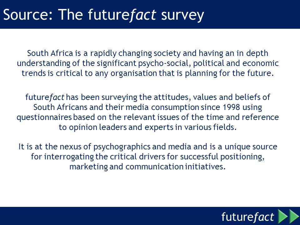 Source: The futurefact survey