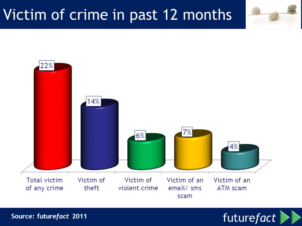 Victim of crime in past 12 months