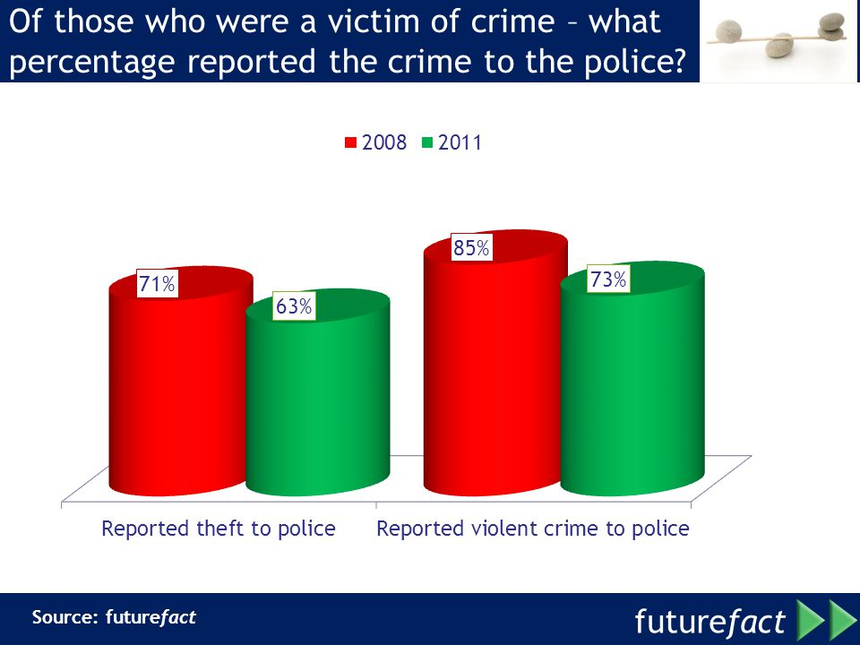 Of those who were a victim of crime – what percentage reported the crime to the police