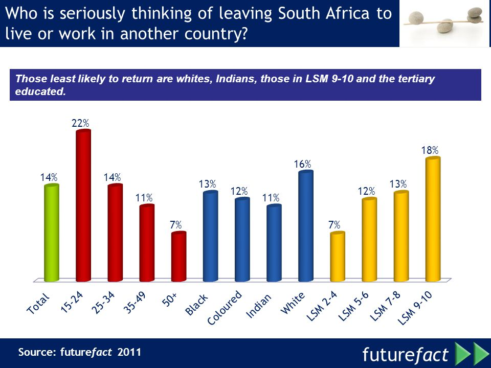 Who is seriously thinking of leaving South Africa to live or work in another country