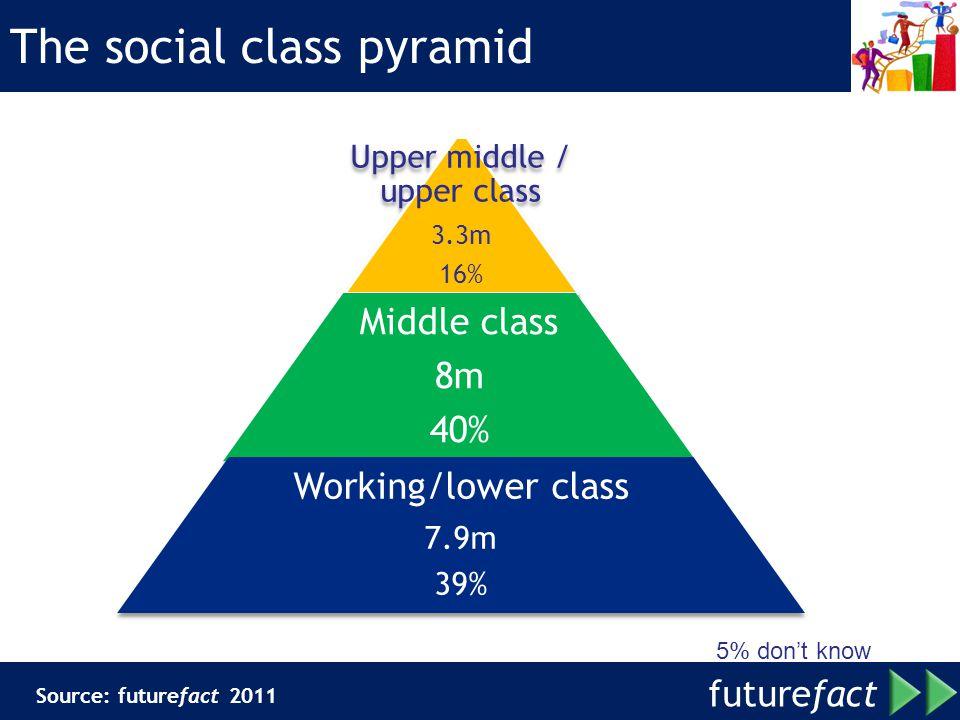 The social class pyramid