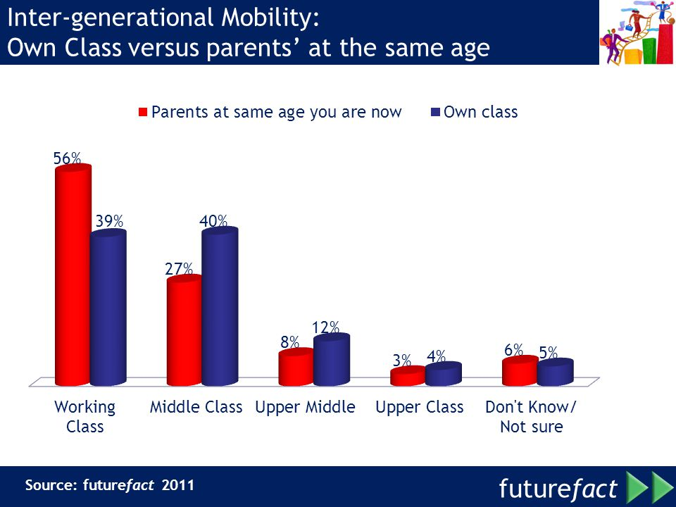Inter-generational Mobility: Own Class versus parents' at the same age