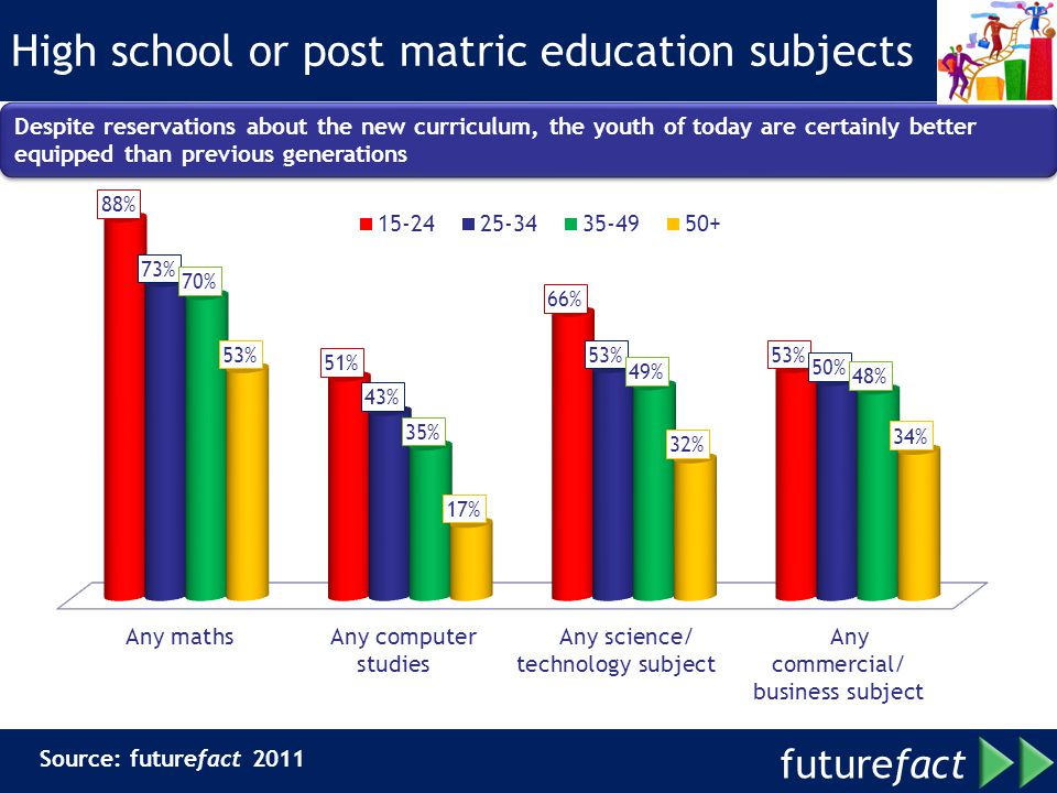 High school or post matric education subjects