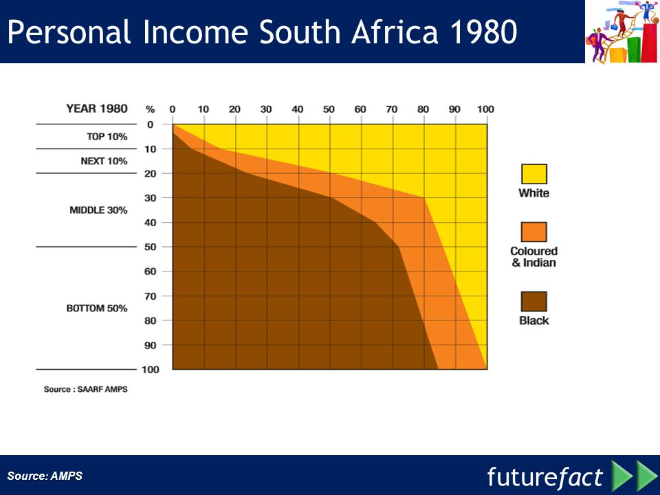 Personal Income South Africa 1980