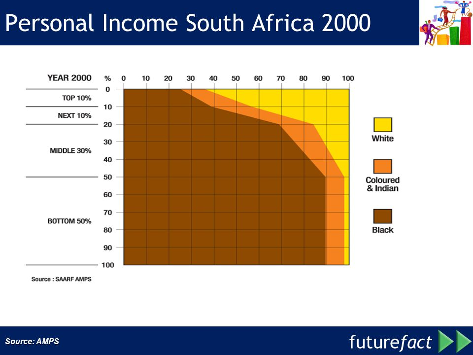 Personal Income South Africa 2000