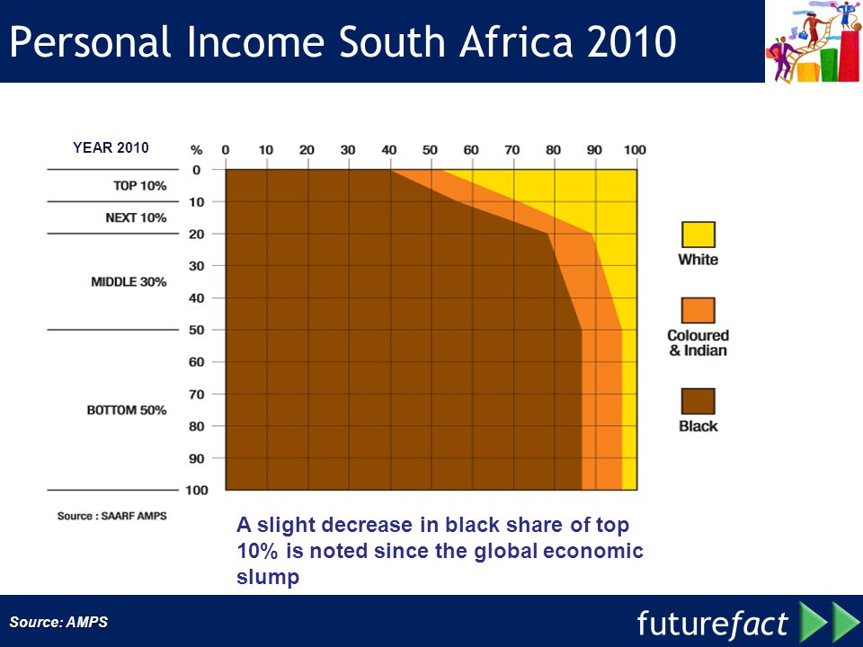 Personal Income South Africa 2010