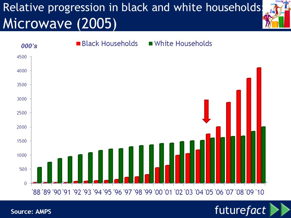 Relative progression in black and white households: Microwave (2005)