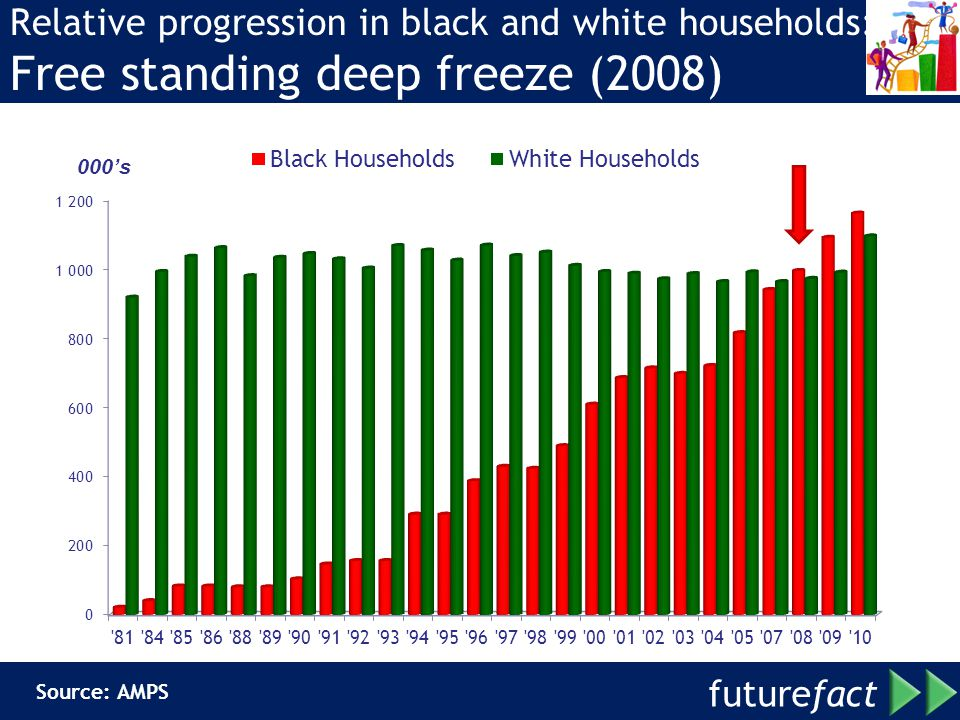 Relative progression in black and white households: Free standing deep freeze (2008)