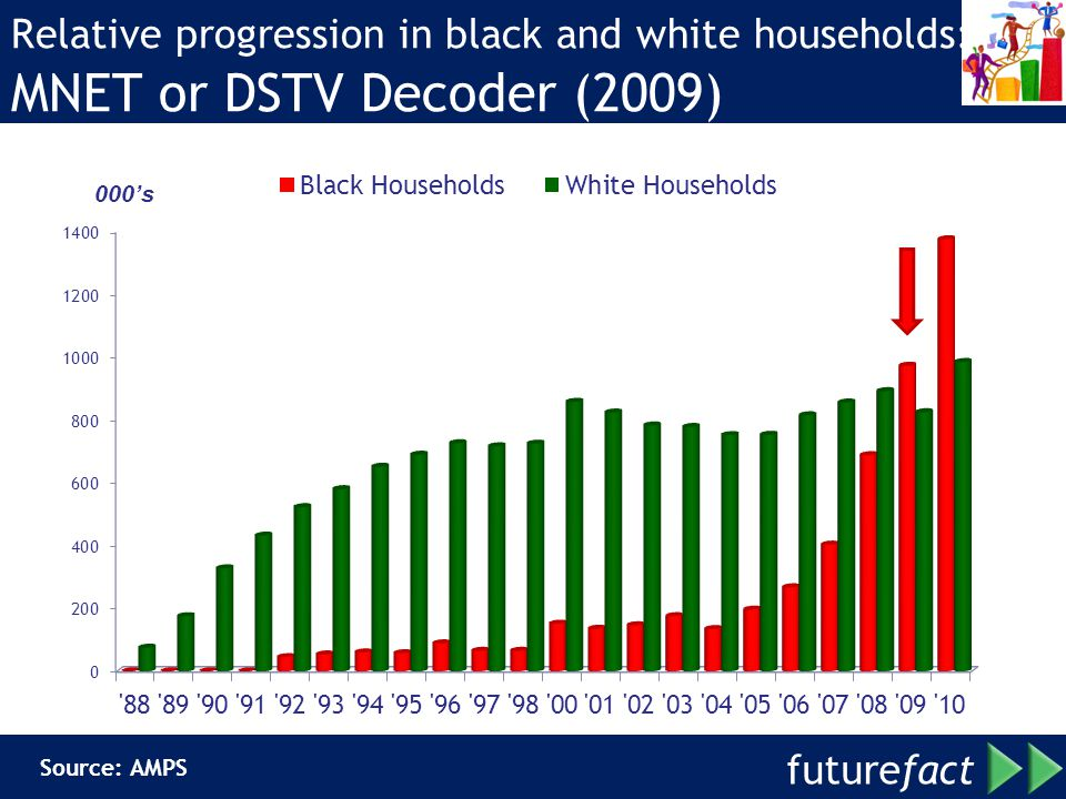 Relative progression in black and white households: MNET or DSTV Decoder (2009)