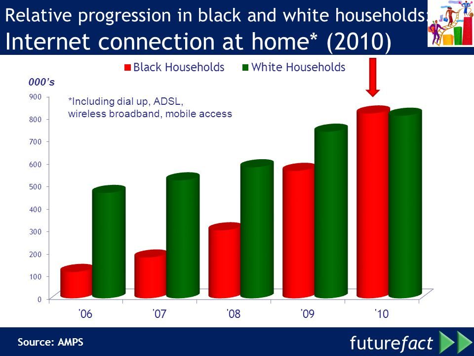 Relative progression in black and white households: Internet connection at home* (2010)
