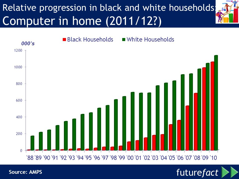 Relative progression in black and white households: Computer in home (2011/12 )