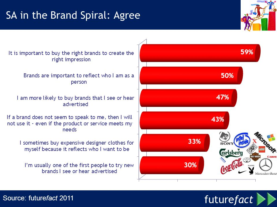SA in the Brand Spiral: Agree