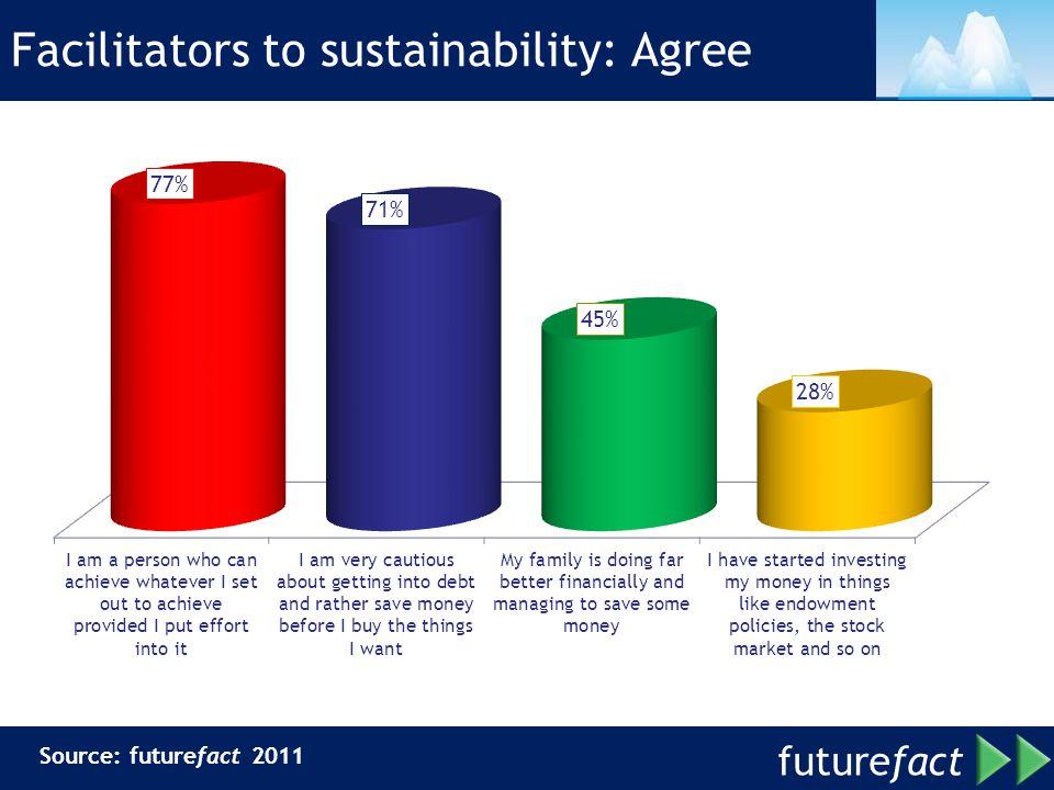 Facilitators to sustainability: Agree