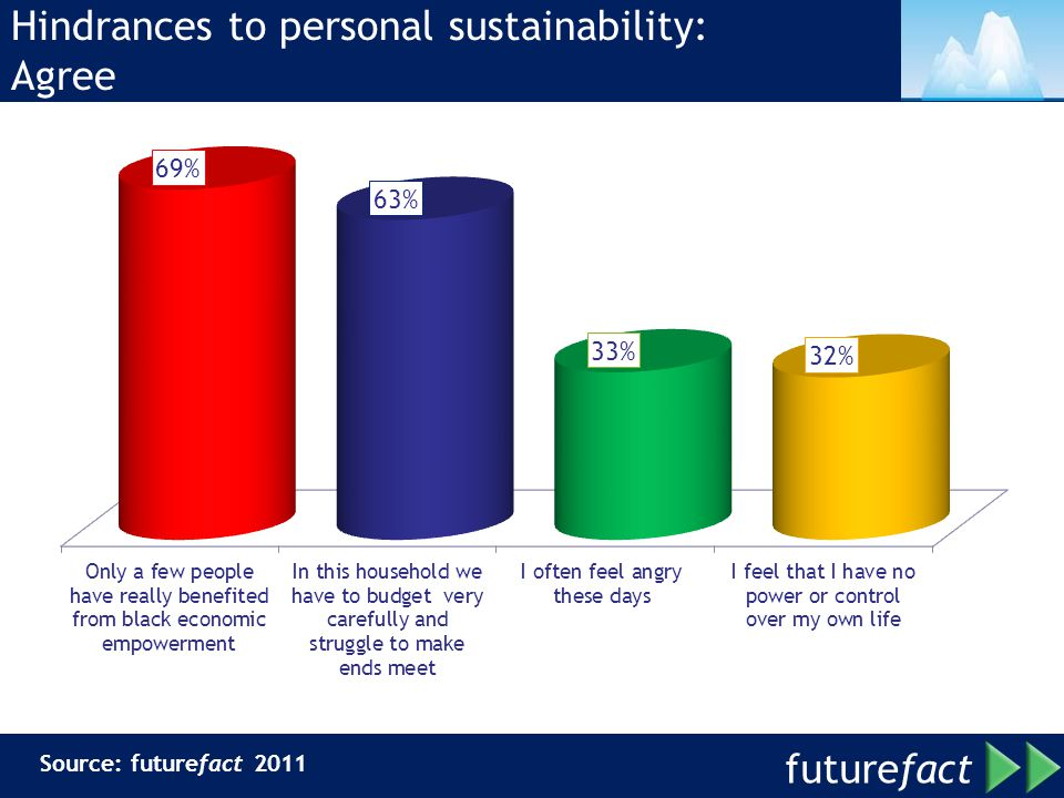 Hindrances to personal sustainability: Agree