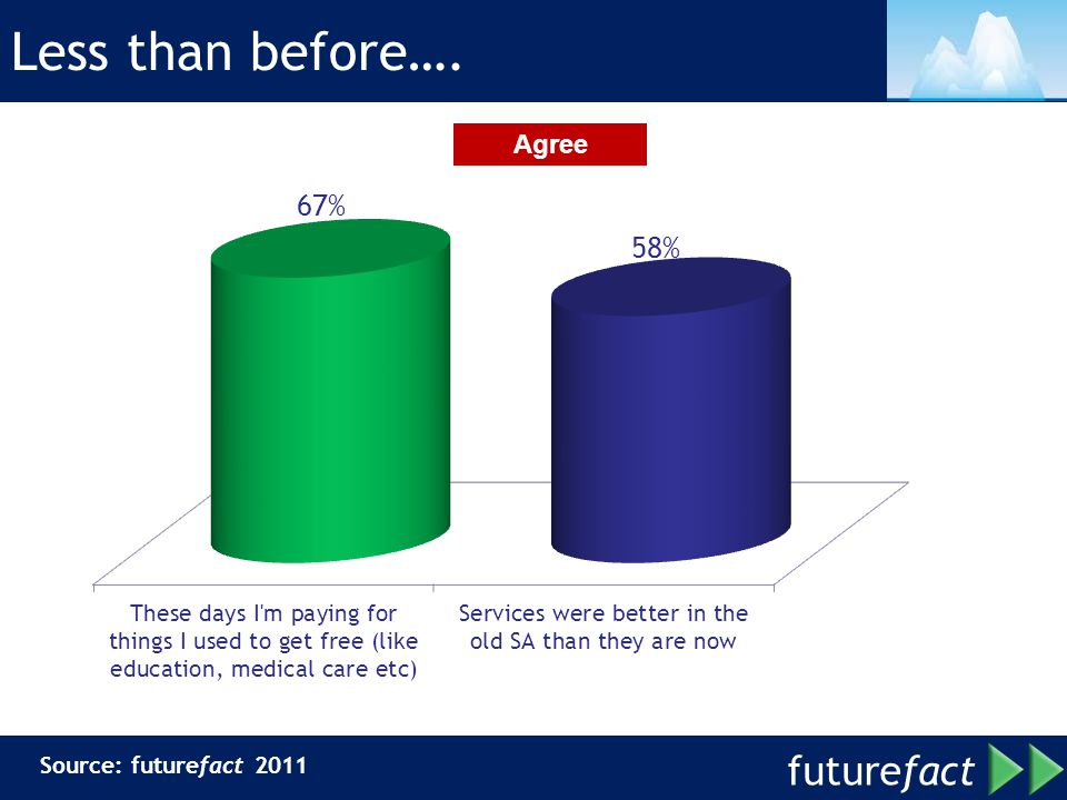 Less than before…. Agree Source: futurefact 2011
