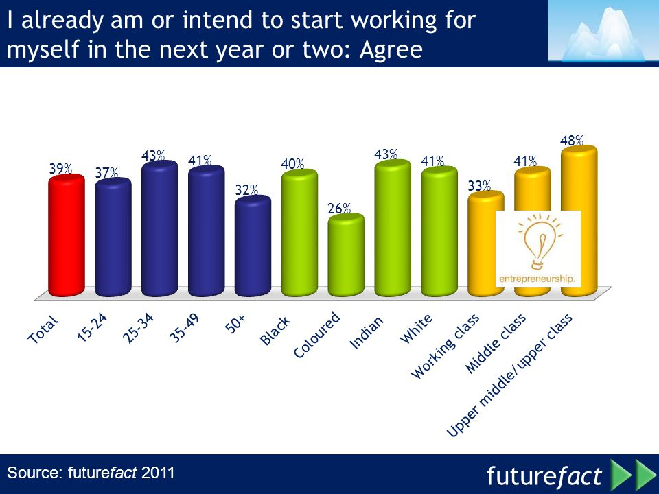 I already am or intend to start working for myself in the next year or two: Agree