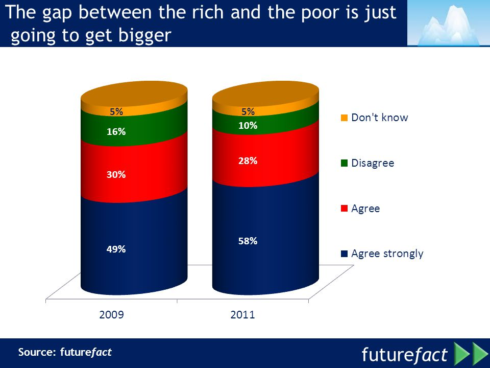 The gap between the rich and the poor is just going to get bigger