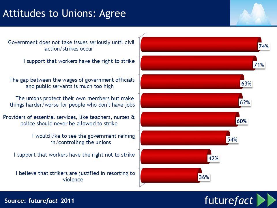Attitudes to Unions: Agree