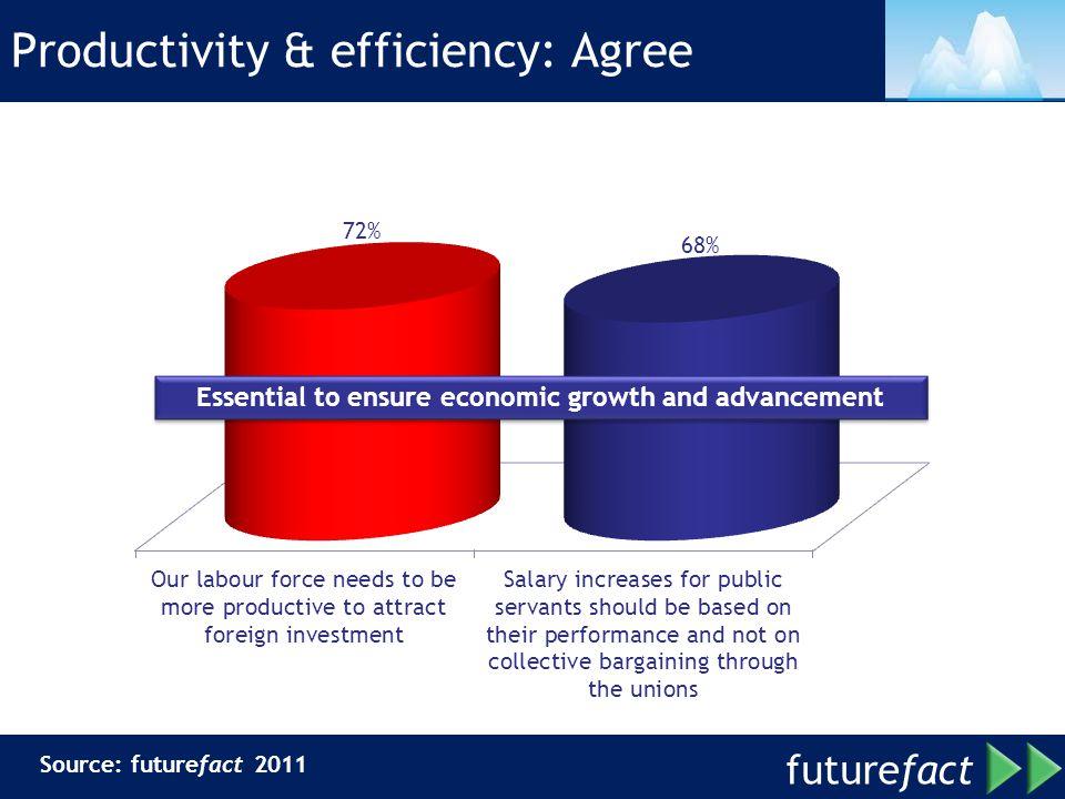 Productivity & efficiency: Agree