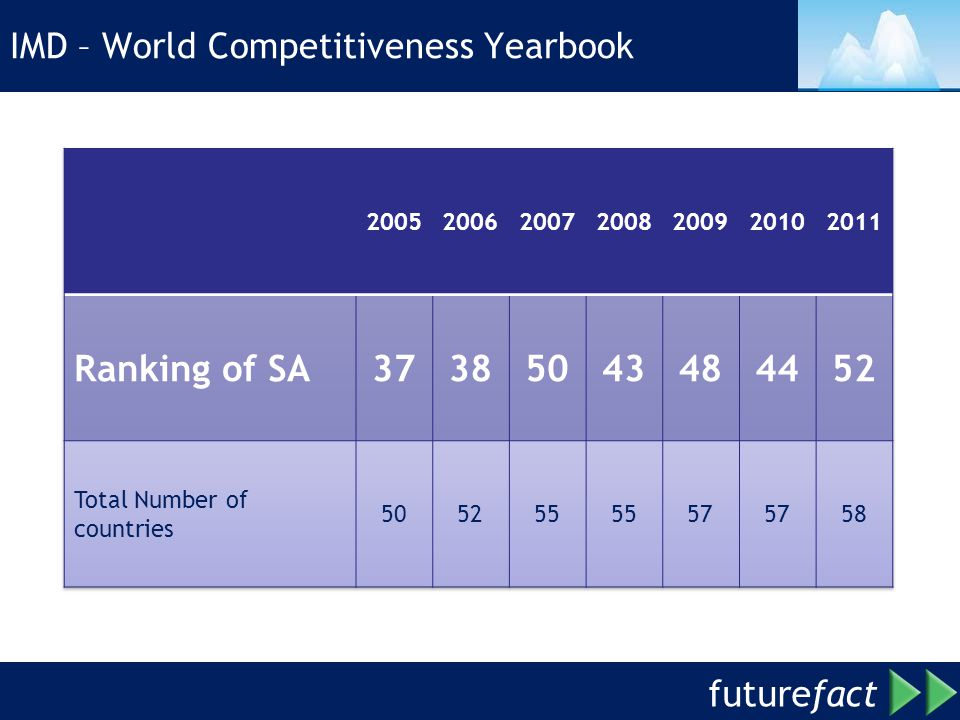 IMD – World Competitiveness Yearbook