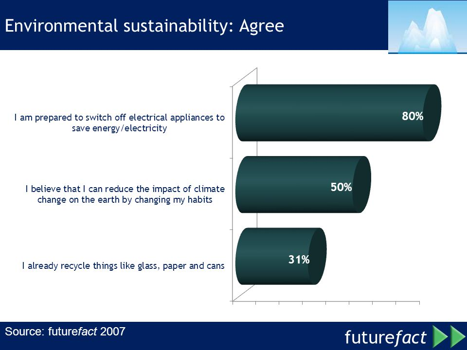 Environmental sustainability: Agree