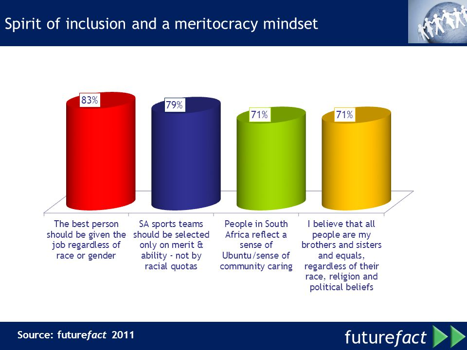 Spirit of inclusion and a meritocracy mindset