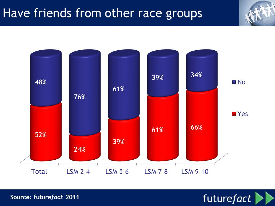 Have friends from other race groups