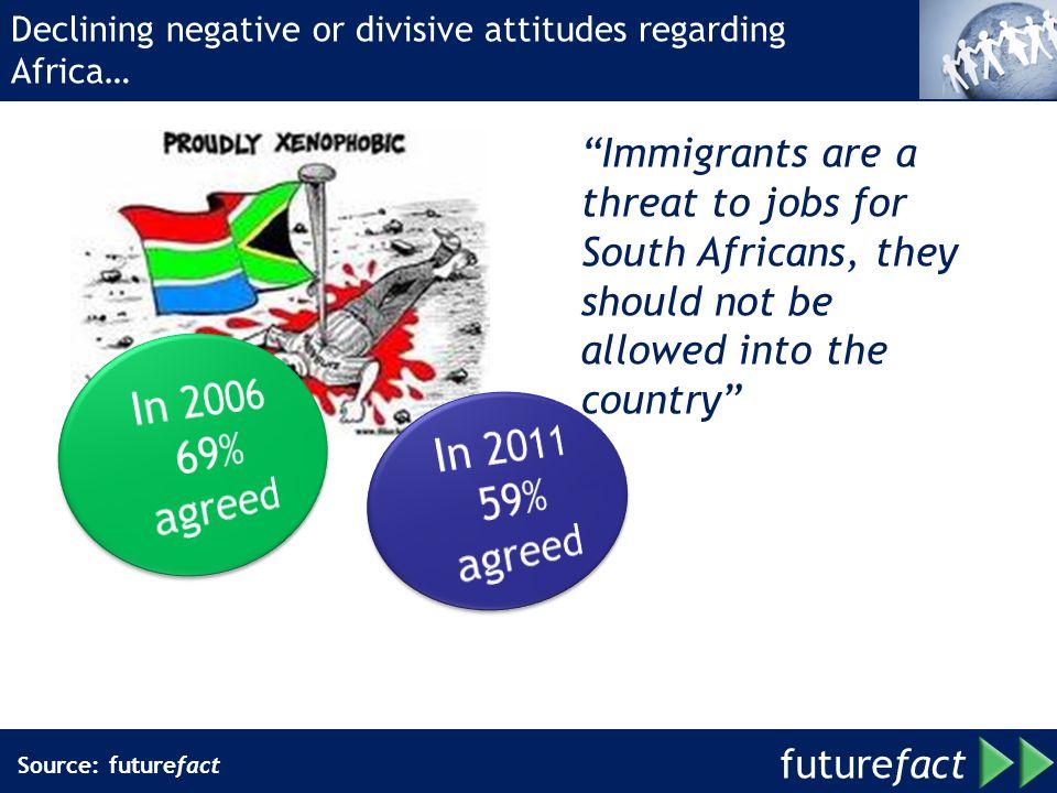 Declining negative or divisive attitudes regarding Africa…