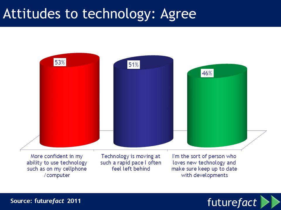 Attitudes to technology: Agree