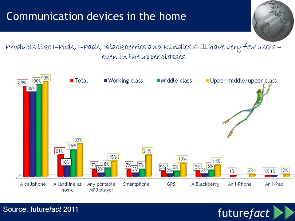 Communication devices in the home