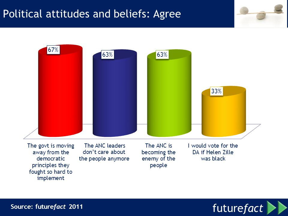 Political attitudes and beliefs: Agree