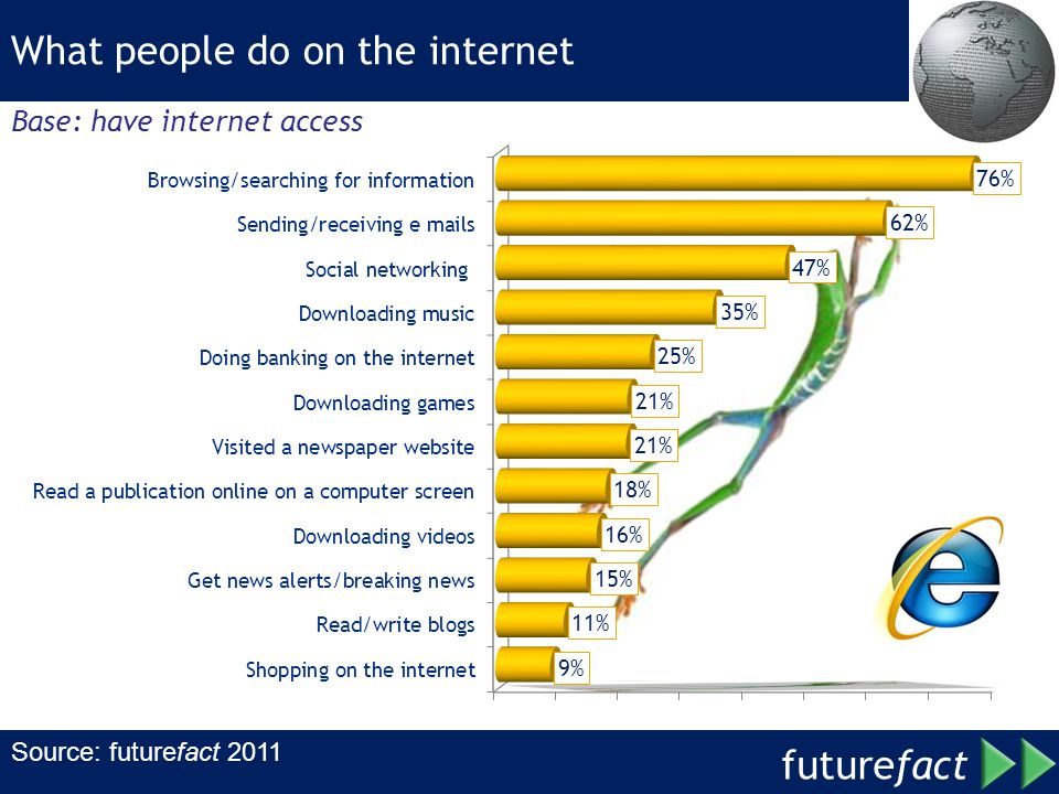 What people do on the internet