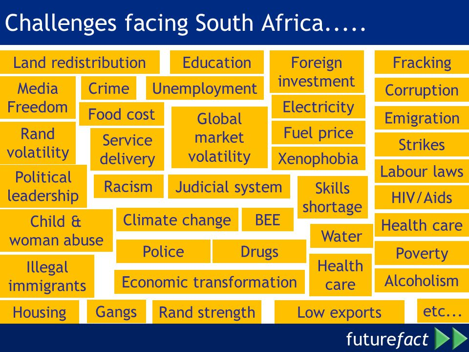 Challenges facing South Africa.....