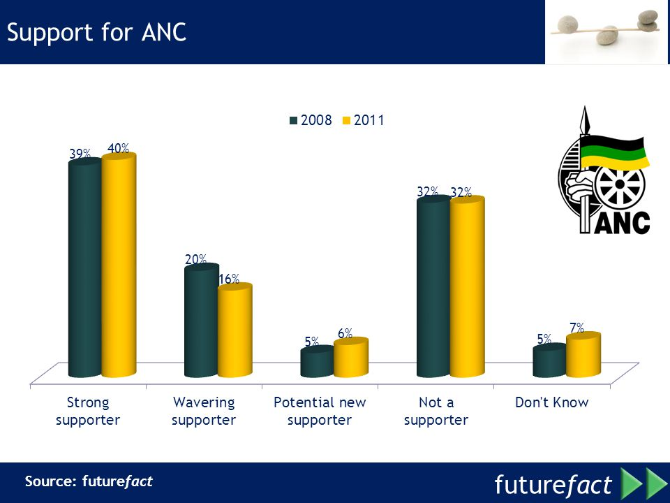 Support for ANC Source: futurefact