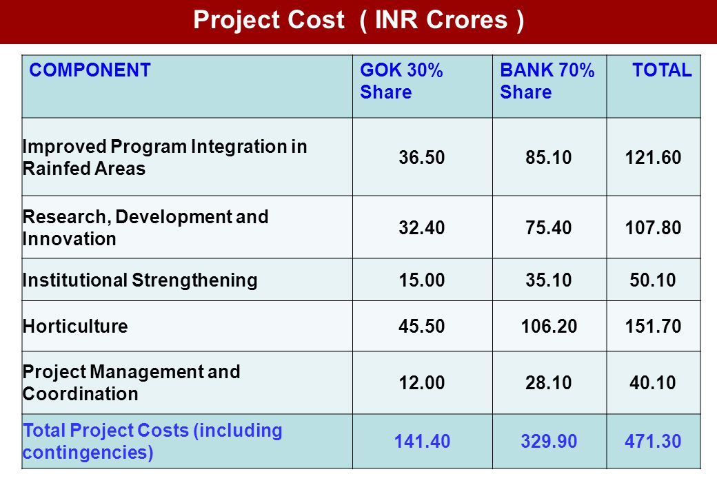 Project Cost ( INR Crores )