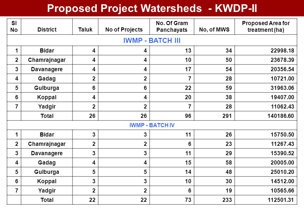 Proposed Project Watersheds - KWDP-II Proposed Area for treatment (ha)