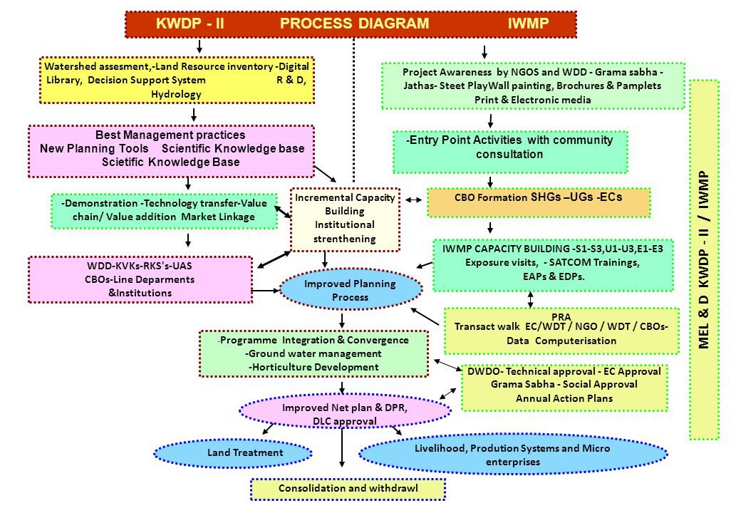KWDP - II PROCESS DIAGRAM IWMP