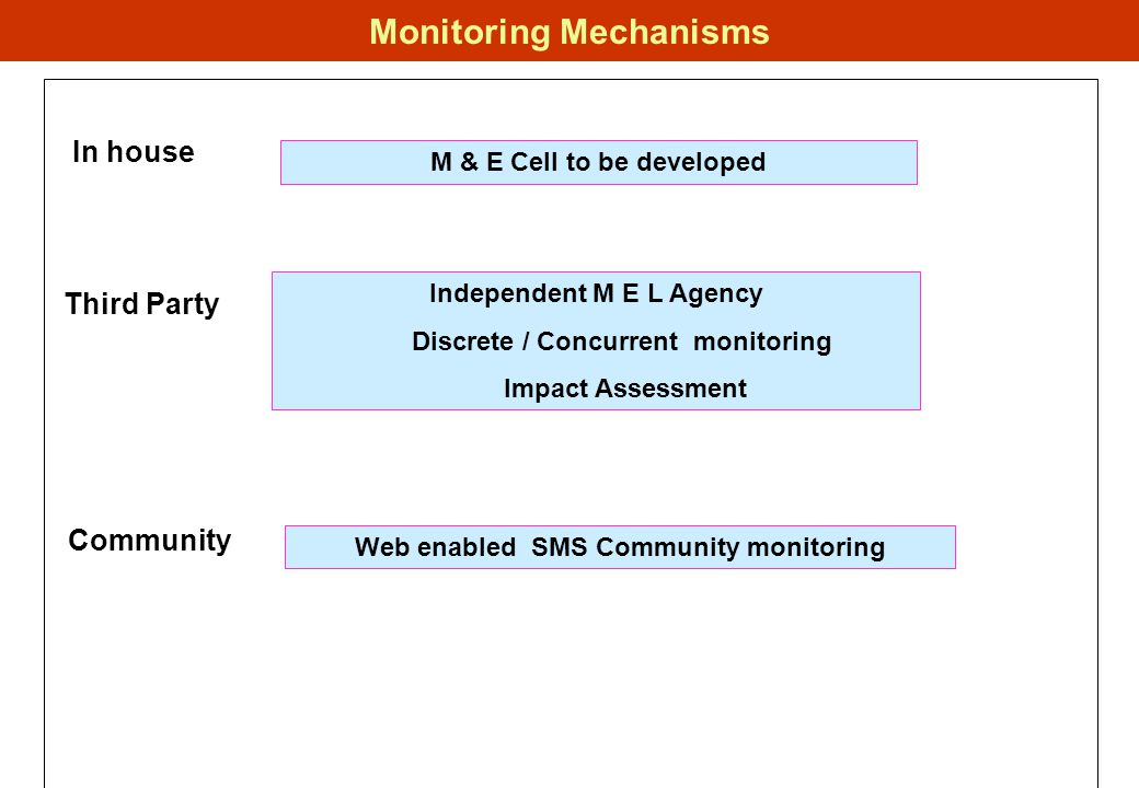 Monitoring Mechanisms