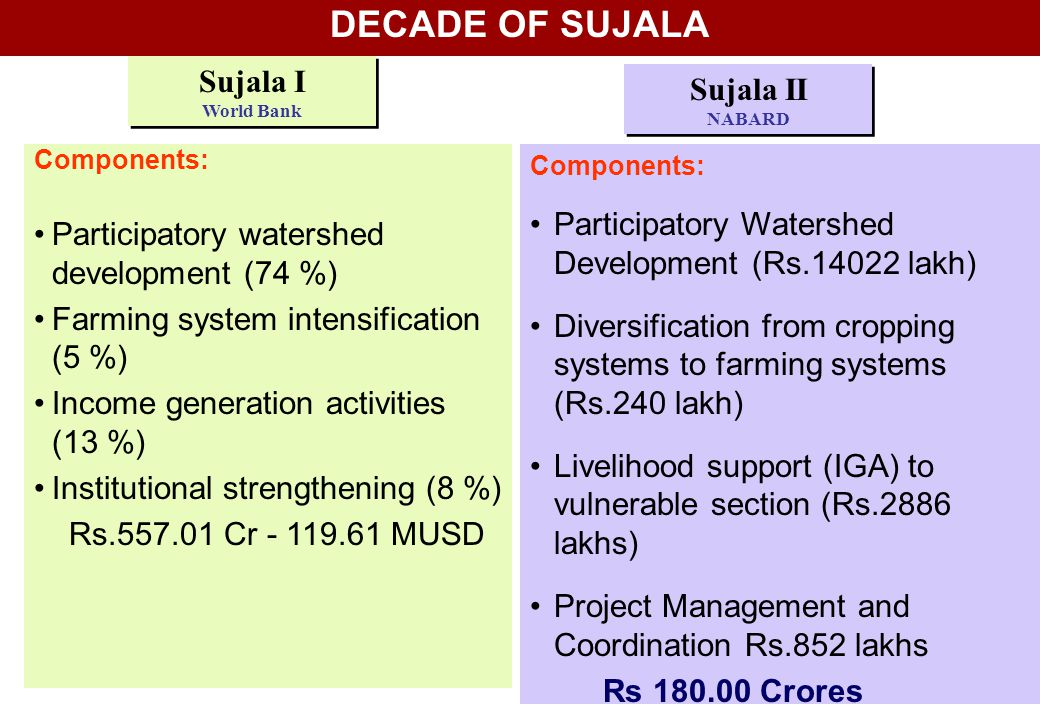 DECADE OF SUJALA Sujala I World Bank Sujala II NABARD