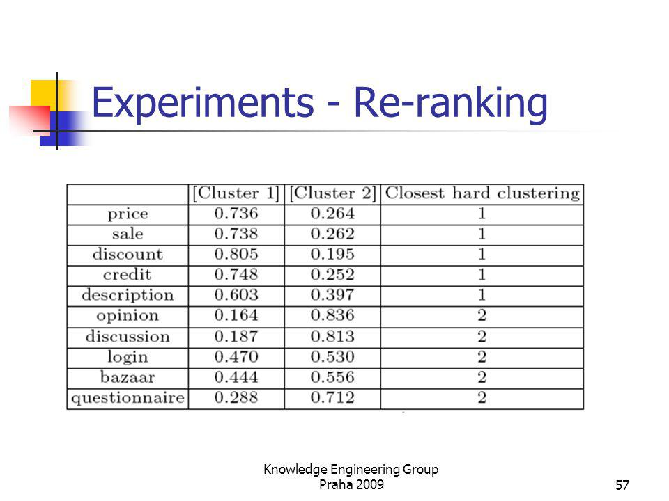 Experiments - Re-ranking