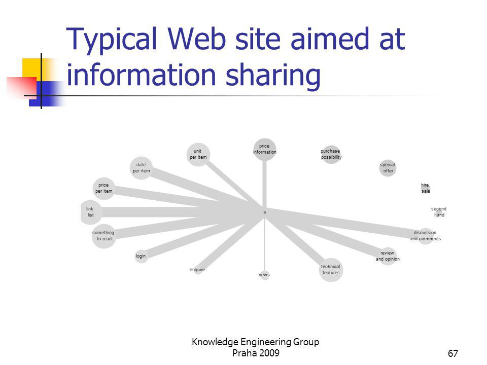 Typical Web site aimed at information sharing