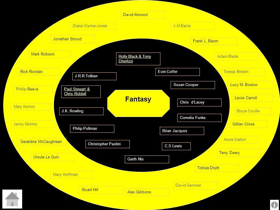 Fantasy David Almond Diana Wynne-Jones J.M Barrie Jonathan Stroud