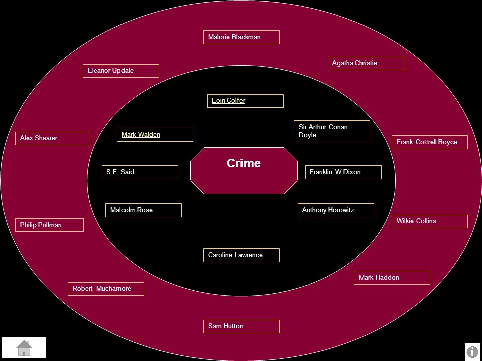 Crime Malorie Blackman Agatha Christie Eleanor Updale Eoin Colfer
