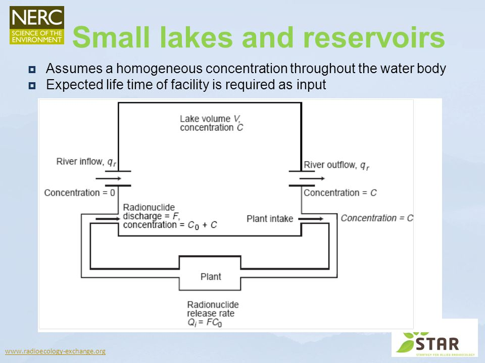 Small lakes and reservoirs